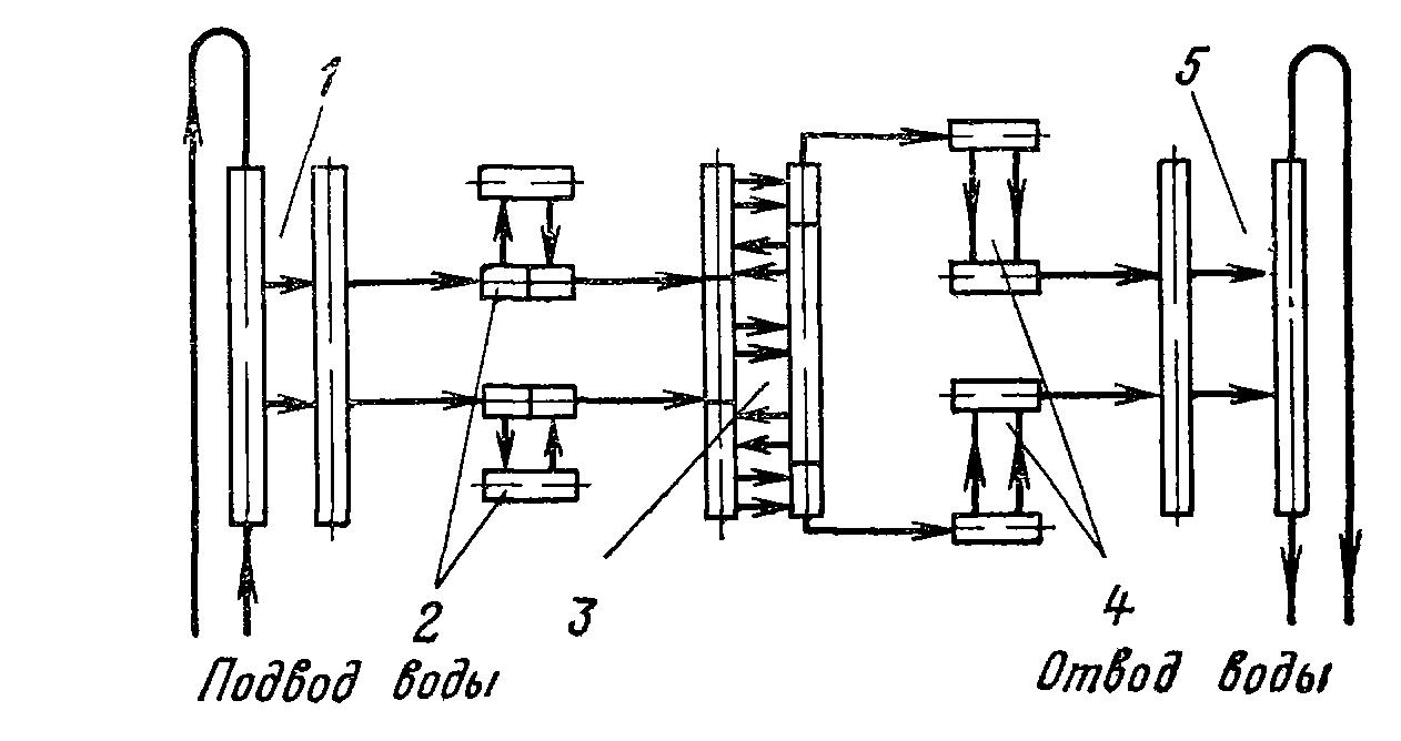 Схема циркуляции гм 50