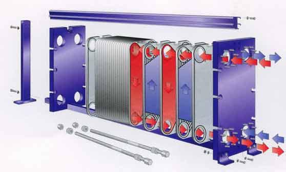 Процесс в теплообменнике смешивающего типа печь ангара с теплообменником для дачи отопления
