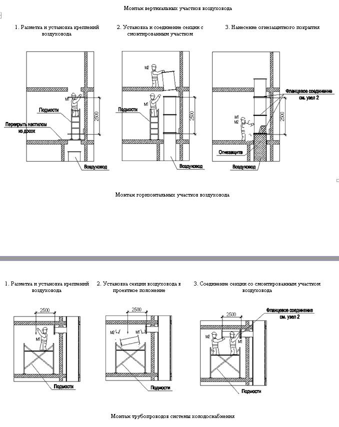 30360. Проект производства работ (ППР). Монтаж систем вентиляции и отопления
